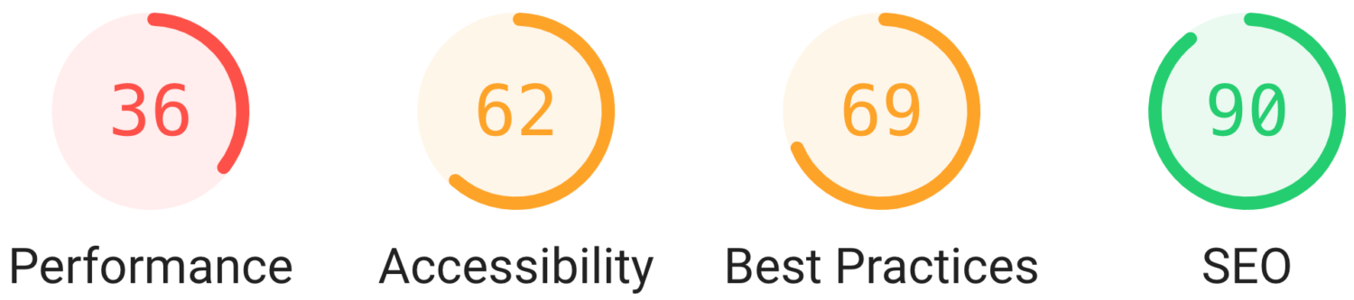 Four radial graphs illustrating scores in performance, accessibility, best practice and SEO