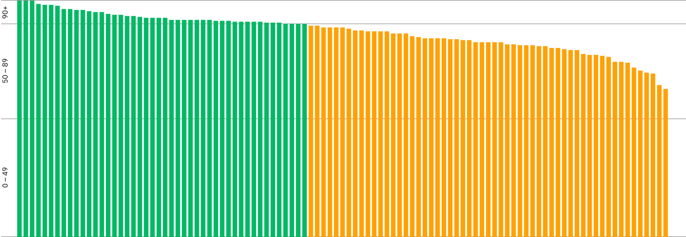 Bar chart showing the AJ100 websites SEO scores. Nearly half the chart is green (good) and the other half is orange (OK)