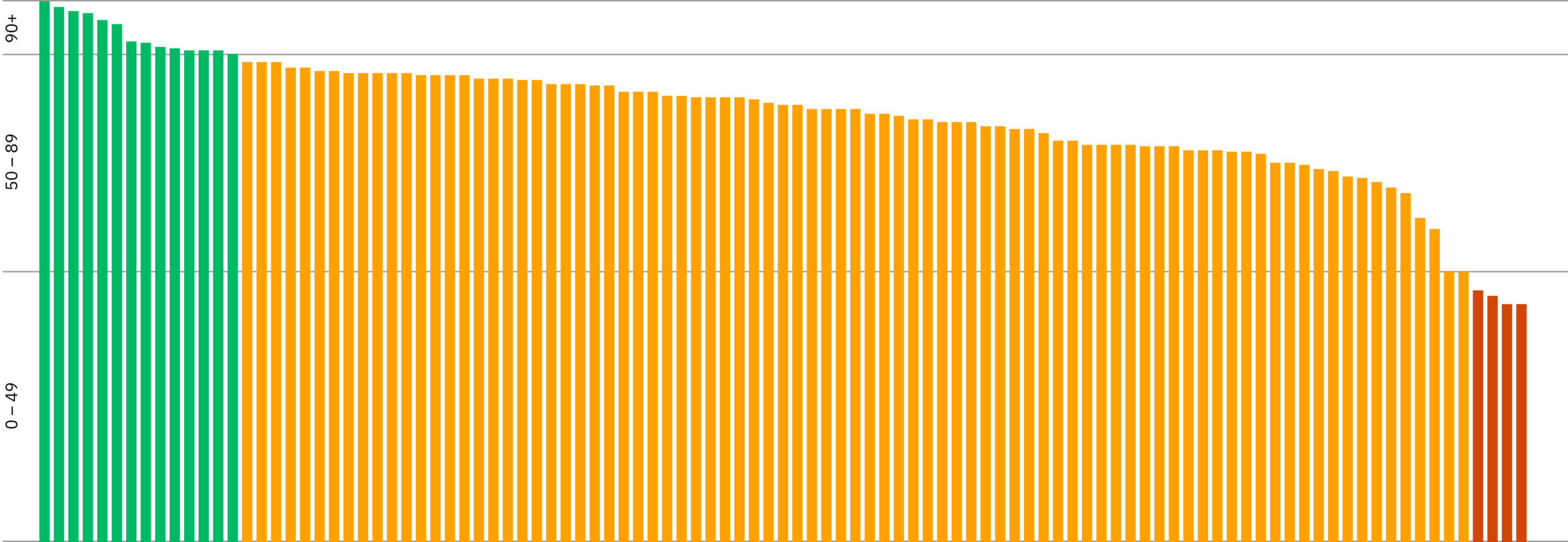 Bar chart showing the AJ100 websites accessibility scores.
