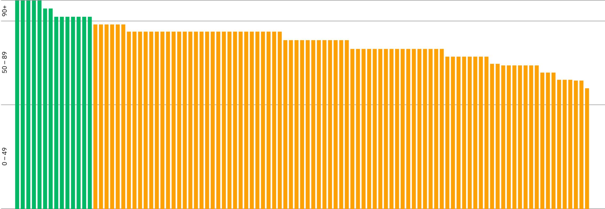 Bar chart showing the AJ100 websites best practice scores.