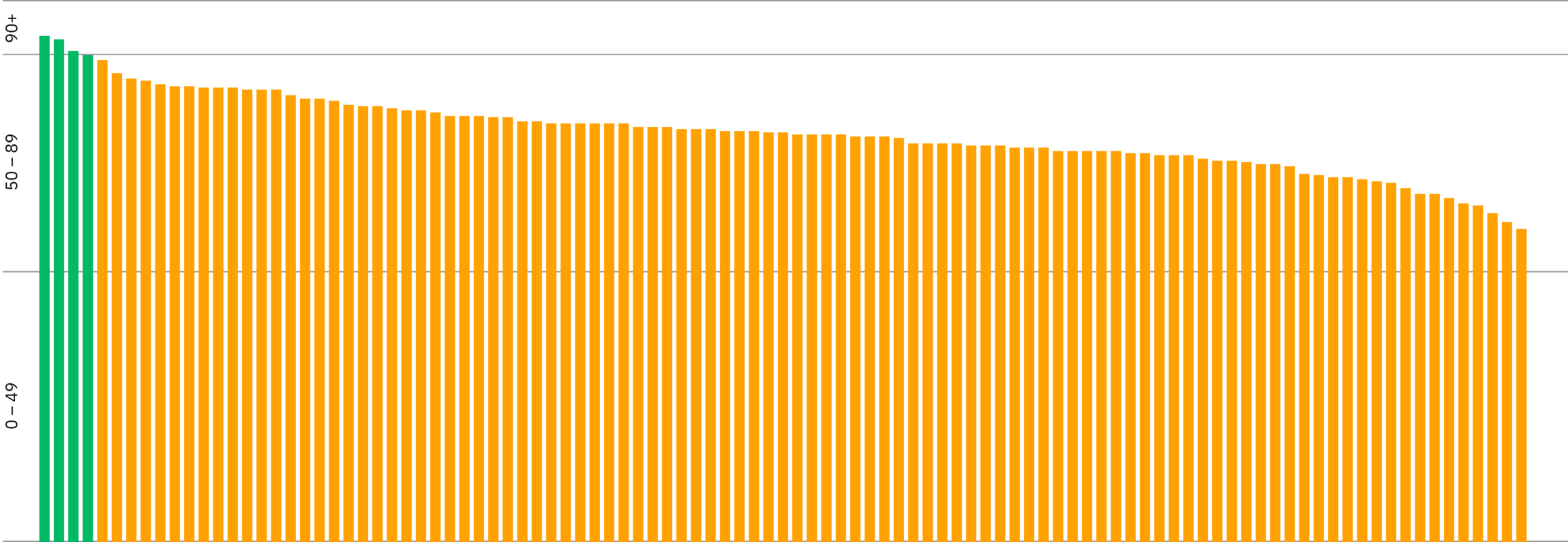 Bar chart showing the AJ100 websites overall scores.