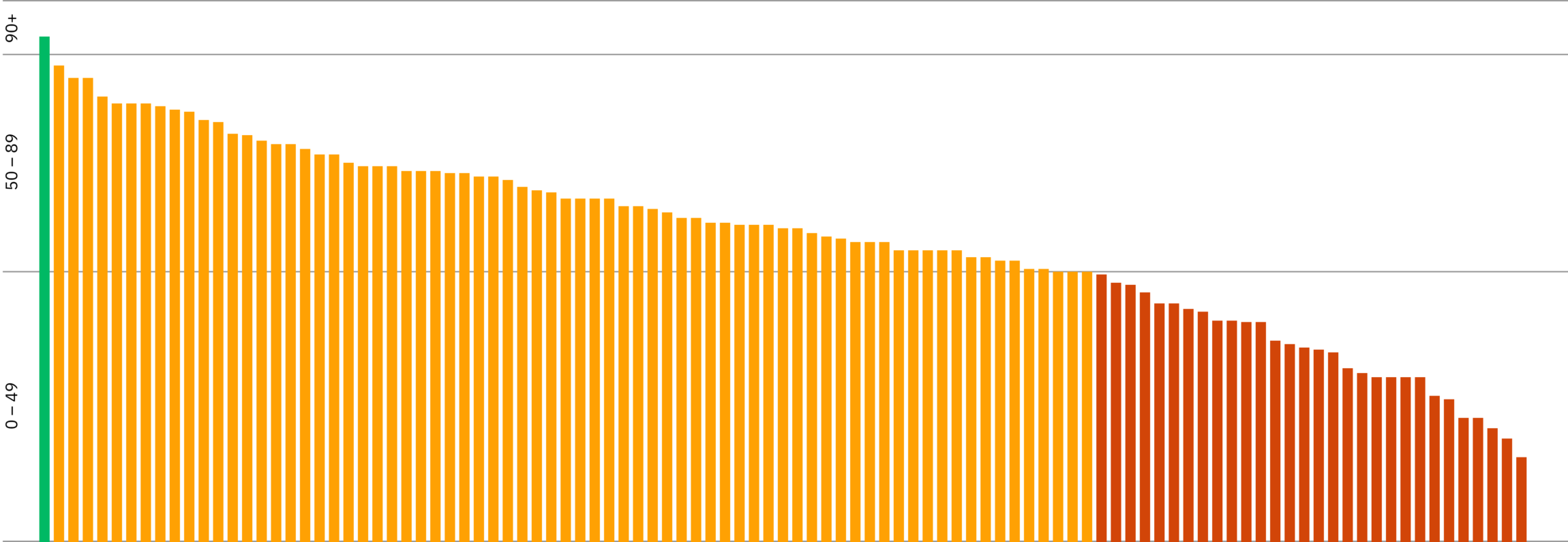 Bar chart showing the AJ100 websites performance scores. One practice is in green (scoring above 90) 25% are in red (scoring below 50) the rest are in orange.
