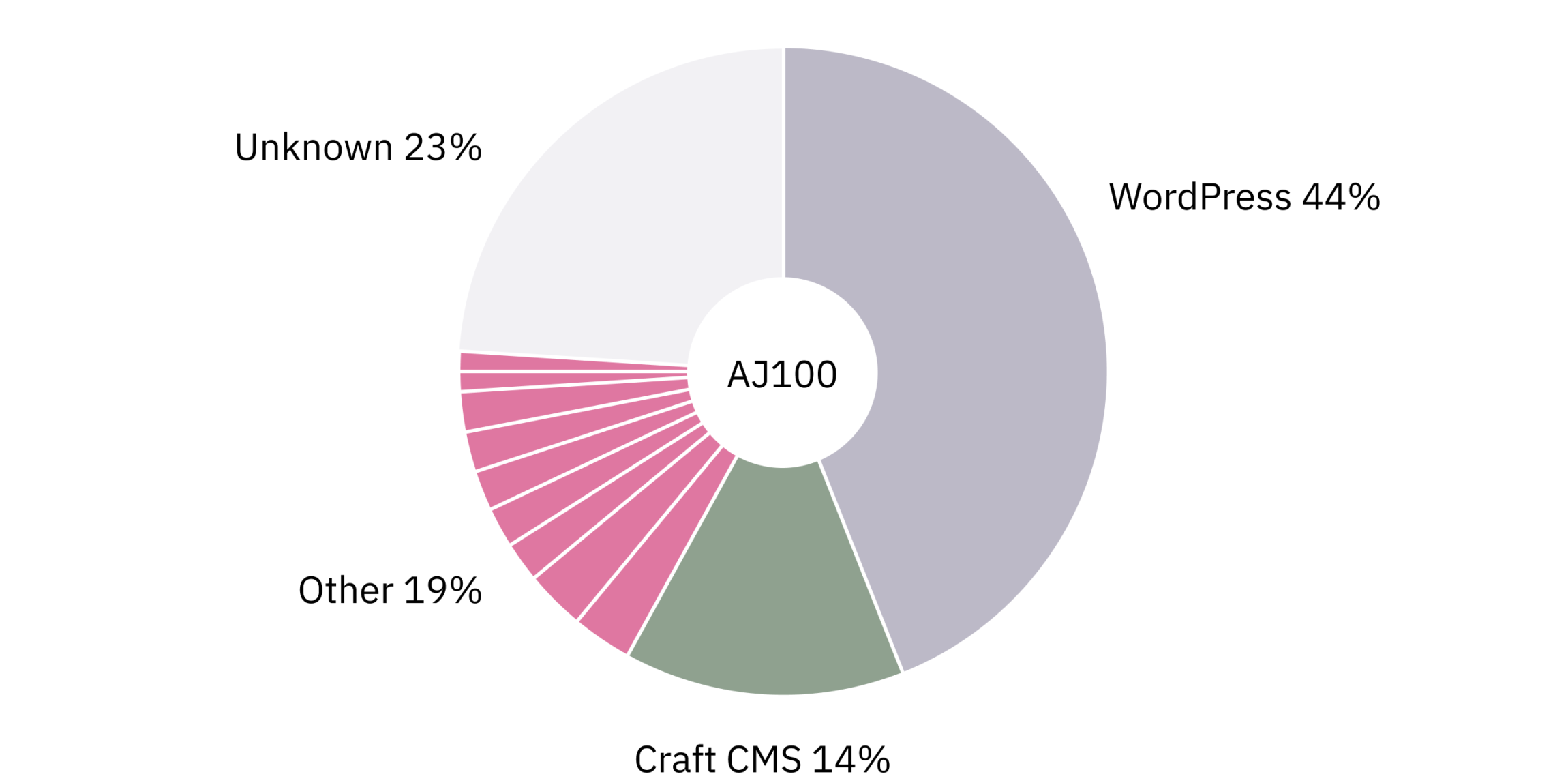 Pie chart showing the distribution of content management systems running AJ100 practice websites