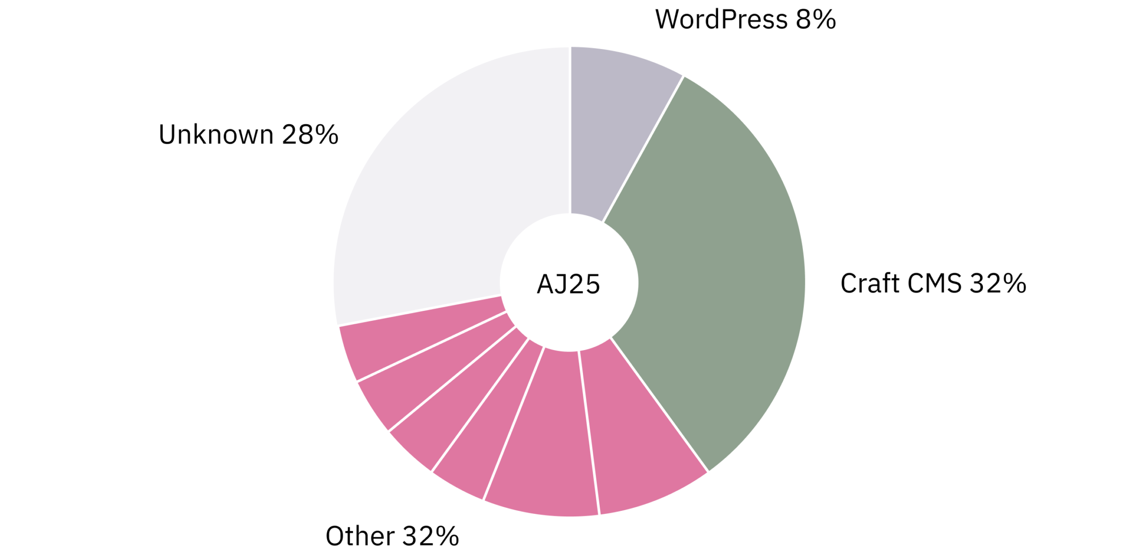 Pie chart showing the distribution of content management systems running the top 25 AJ100 practice websites