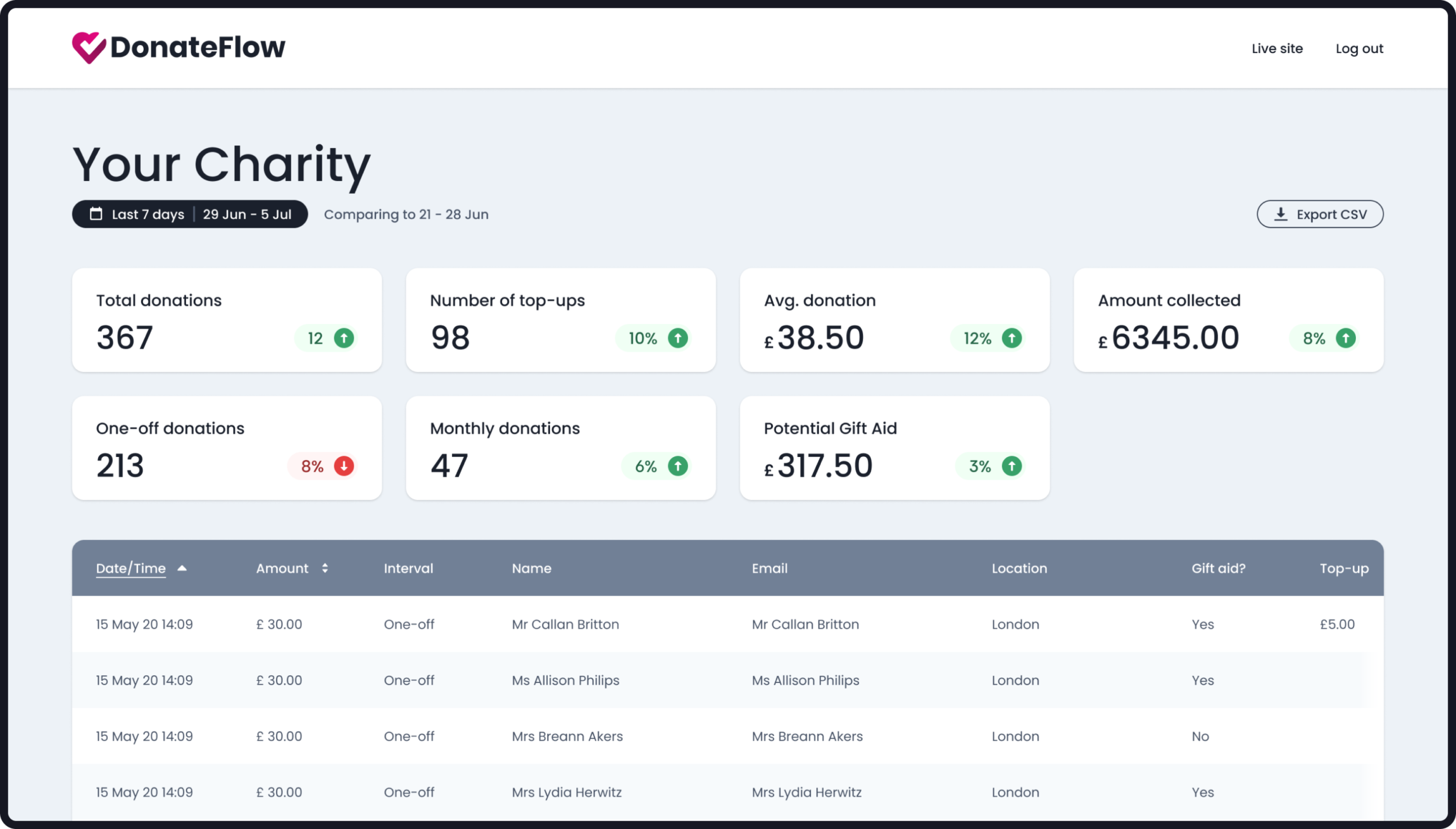 Screenshot of the DonateFlow dashboard showing total donations, average donations, amount collected and so on